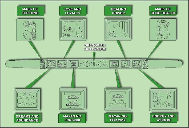 meaning of the mayan symbols